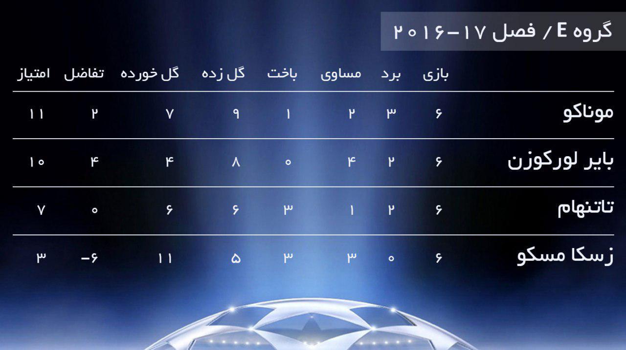 تاتنمهام - لیگ قهرمانان 2016/17