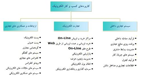 آموزش تعریف کسب و کار الکترونیکی