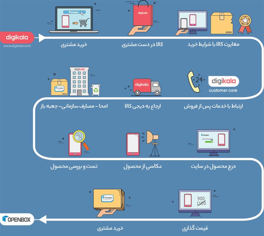 بررسی فروشگاه های اینترنتی